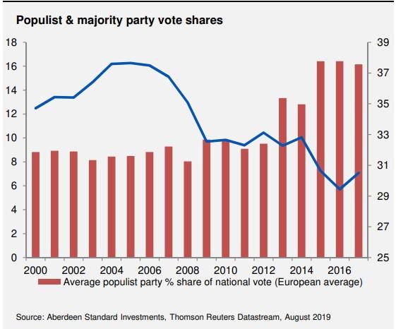 gráfico populismo aberdeen