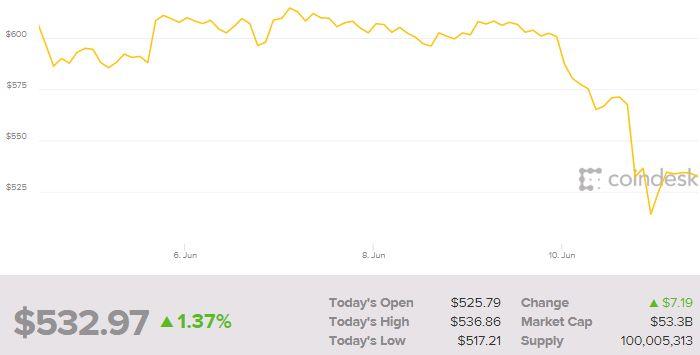 Bitcoin cae después de que otro intercambio crypto fuera pirateado