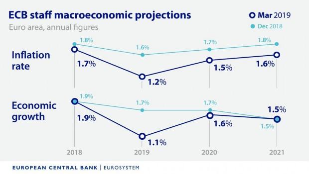 hachazo bce prevision crecimiento