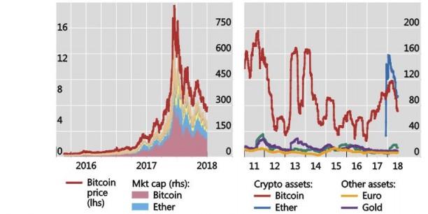 cryptomonnaies-capitalisation-volatilite-fsb