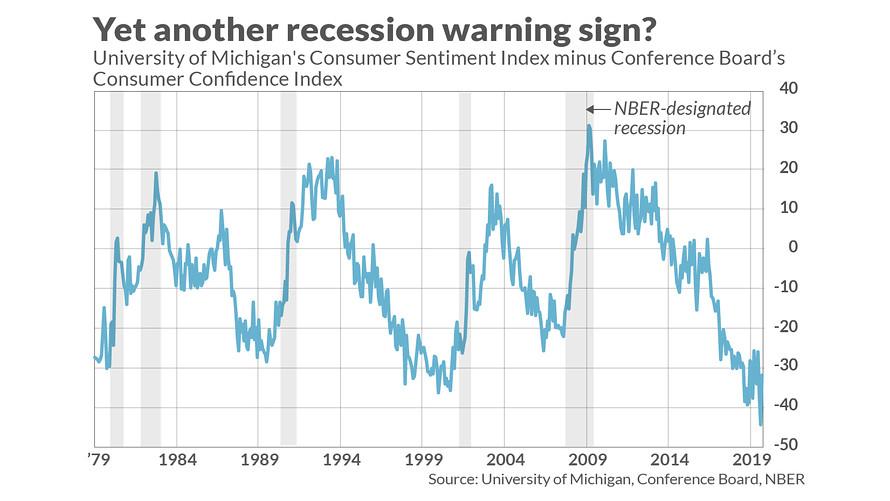 divergencia consumidor recesion