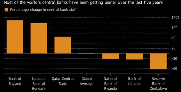 Los bancos centrales del mundo tienen cada vez menos personal, pero no el BoE