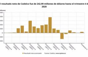 ep archivo - resultados de codelco en 2020 en graficos